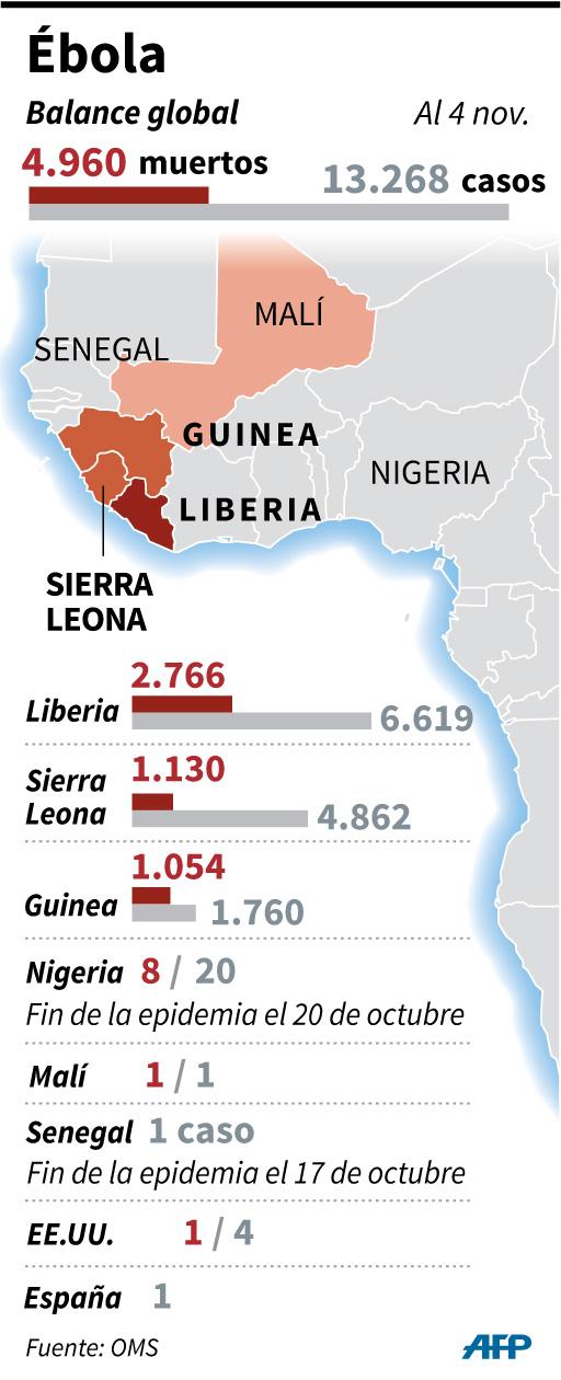 Balance total de la epidemia de Ébola por país