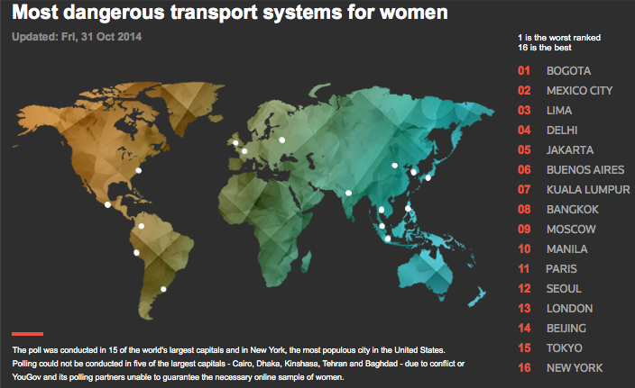 Bogotá: sistema de transporte mas peligroso en el mundo para mujeres