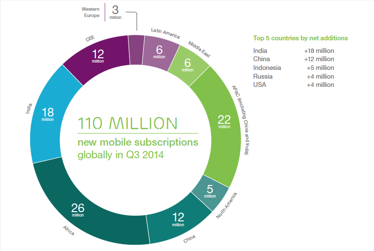 Ericsson Mobility Report: On the pulse of the networked society