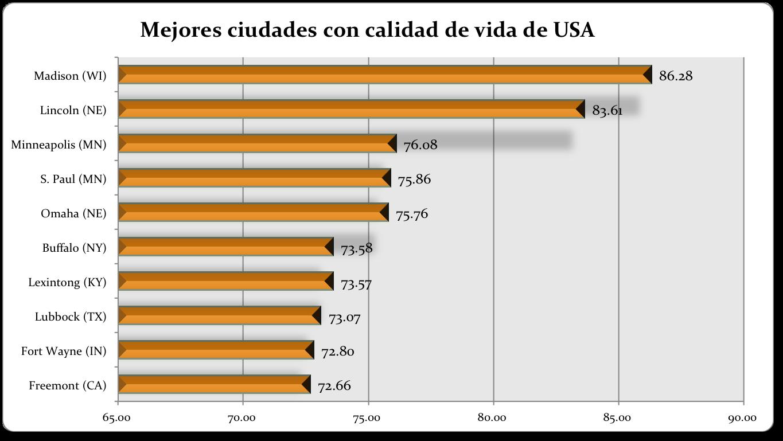 Las 10 ciudades con mejor calidad de vida de usa pcnpost - Ciudades con mejor calidad de vida en espana ...
