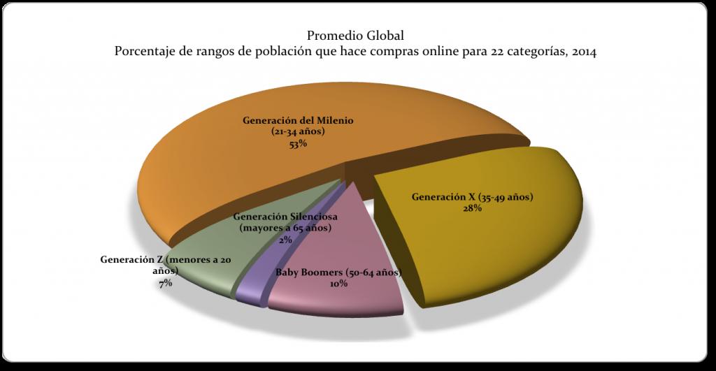 Datos: Nielsen. Gráfico: PCNPost