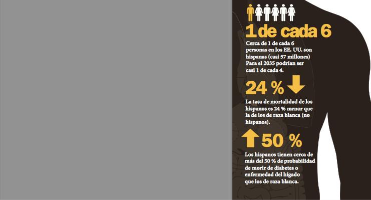 Latinos gozan de mejor salud que mayoría blanca en EEUU