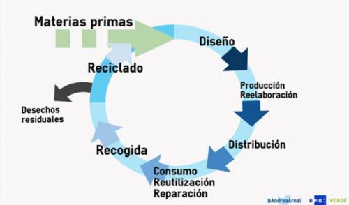 Economía circular, reinventarse o morir