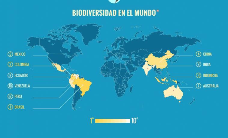 Biodiversidad colombiana: números para tener en cuenta