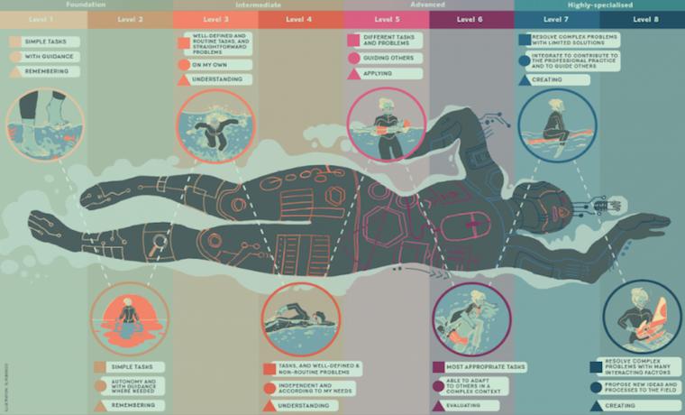 DigComp: Un marco que ayuda a los jóvenes a usar sus habilidades digitales para encontrar trabajo