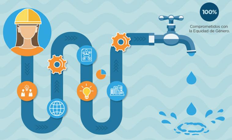 Agua, mujeres y APP: Un potencial no aprovechado