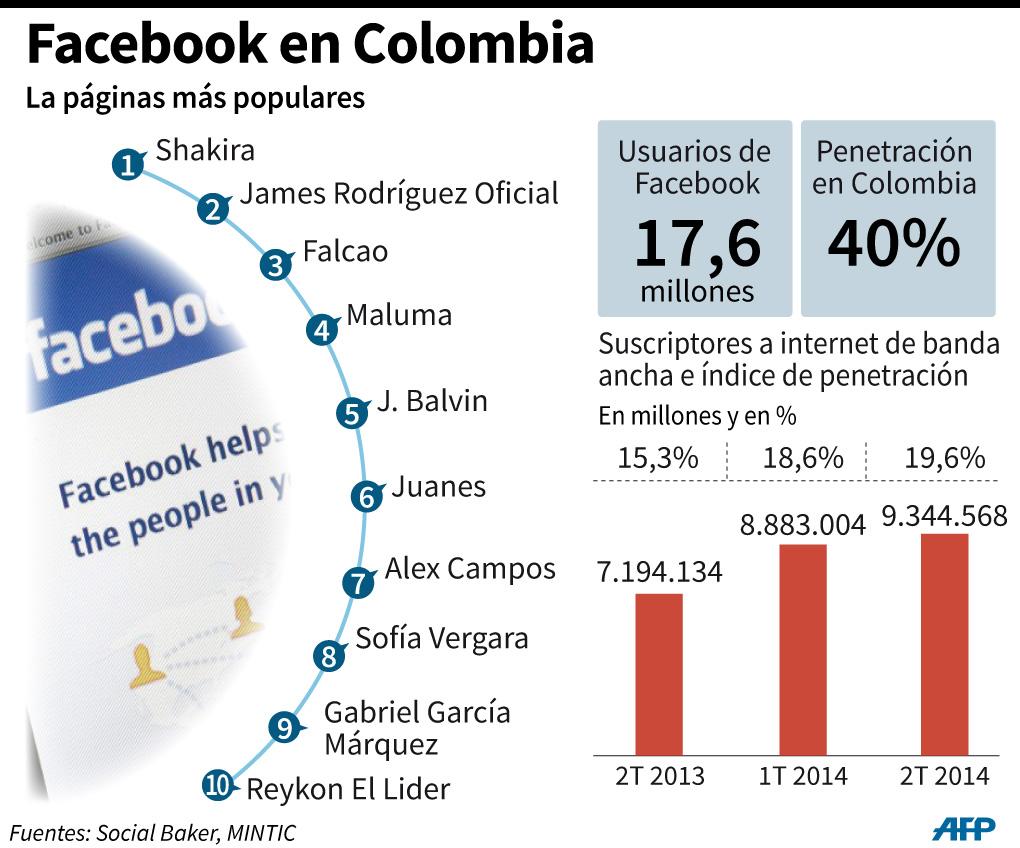 Las 10 páginas mas populares en Facebook en Colombia