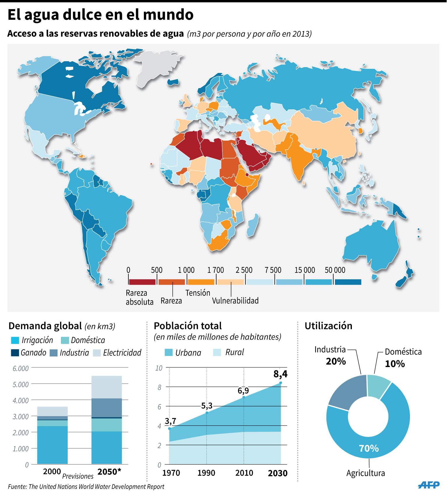 Un planeta sediento urge gestión sostenible del agua, advierte la ONU