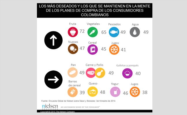 En la onda saludable, ¿qué comprarán y qué no comprarán los consumidores colombianos?