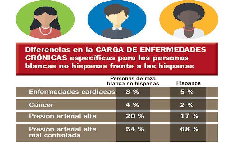 La salud de los hispanos