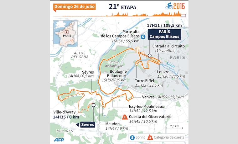 Los últimos 10 ganadores en los Campos Elíseos (Tour de Francia)