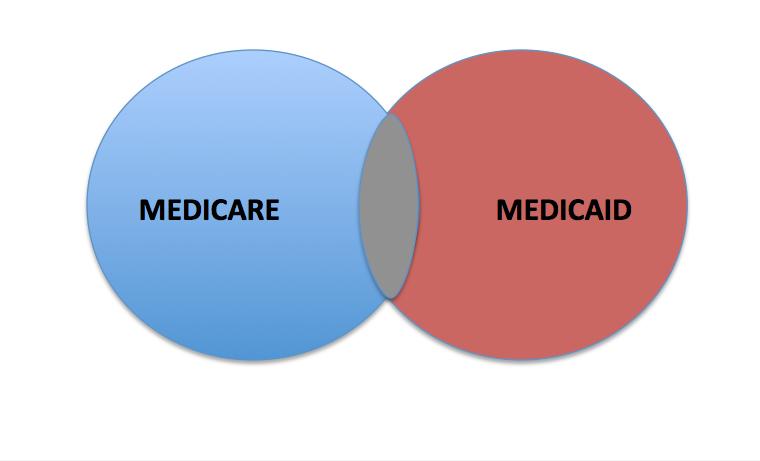 Medicare y Medicaid—un triunfo con manchas