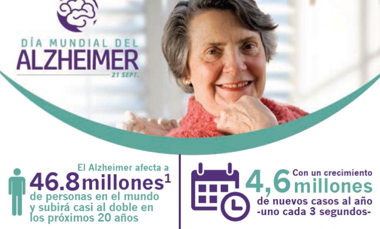Alzheimer, un nuevo caso cada 3 segundos