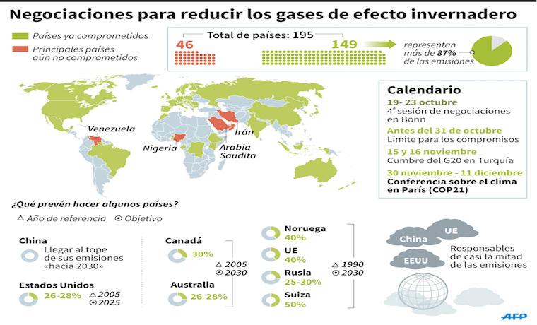 Pulso de los países en desarrollo en última ronda negociadora sobre cambio climático