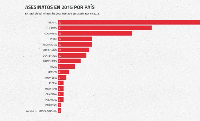 Brasil, Colombia y Perú, entre los más peligrosos para defensores de la ecología