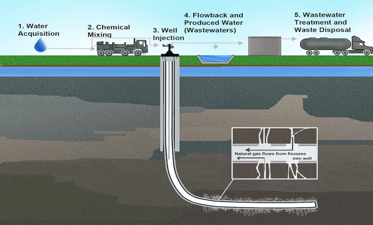 Fracturación hidráulica tendría impacto nefasto en recursos del agua en EEUU